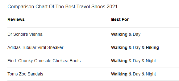 What are the best walking shoes for travel